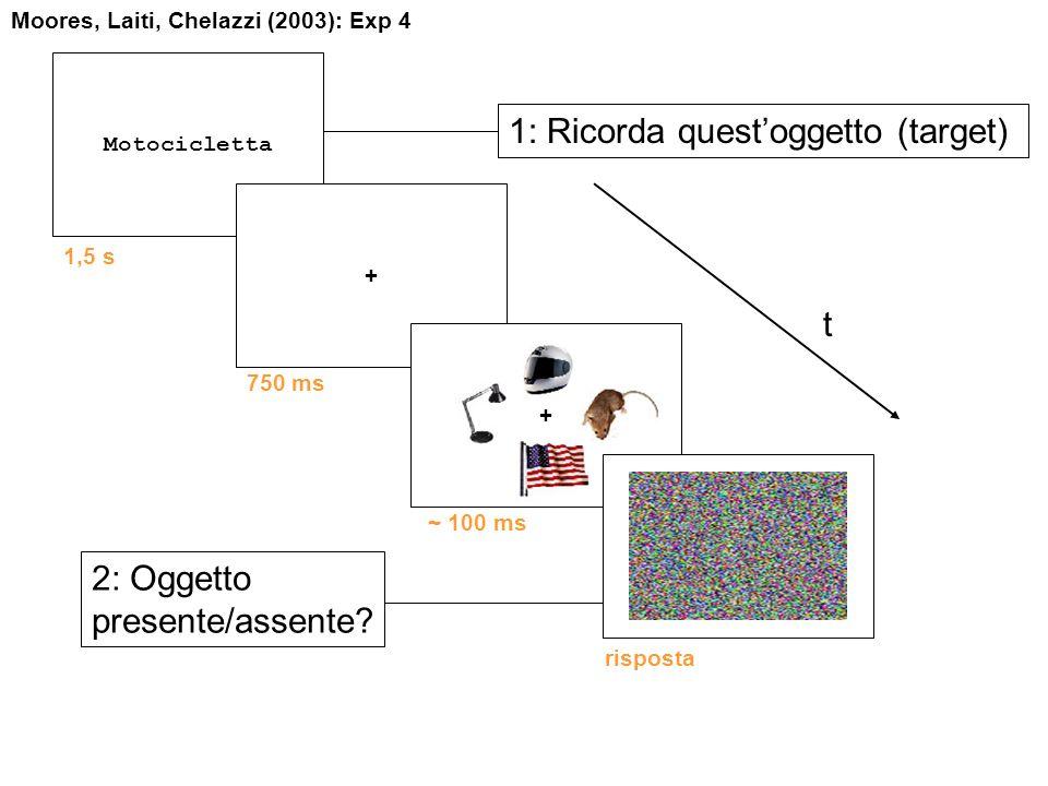t Motocicletta 1: Ricorda questoggetto (target) 1,5 s + 750 ms Moores, Laiti, Chelazzi (2003): Exp 4 ~ 100 ms + 2: Oggetto presente/assente? risposta