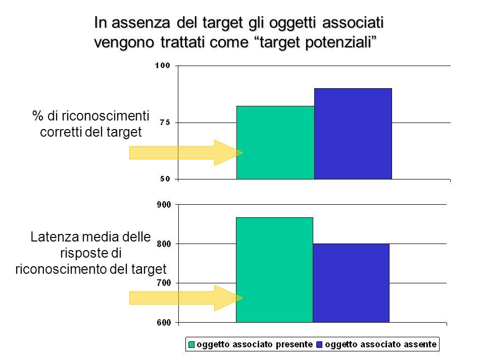 In assenza del target gli oggetti associati vengono trattati come target potenziali % di riconoscimenti corretti del target Latenza media delle risposte di riconoscimento del target