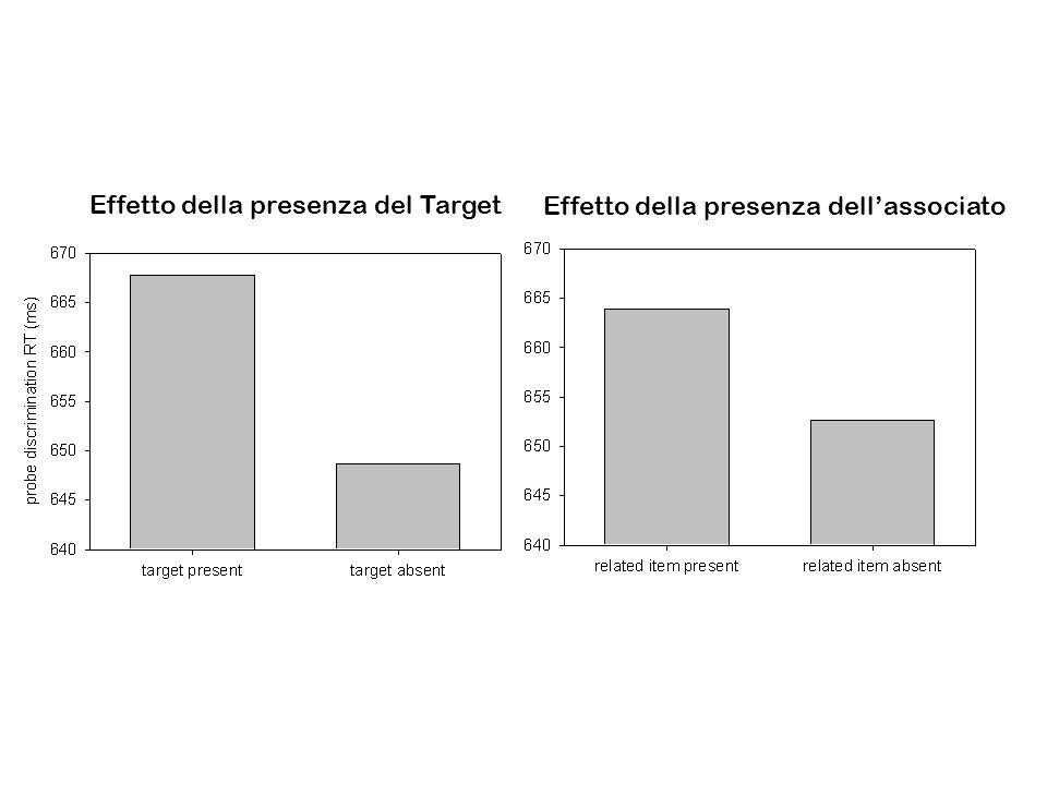Effetto della presenza del Target Effetto della presenza dellassociato