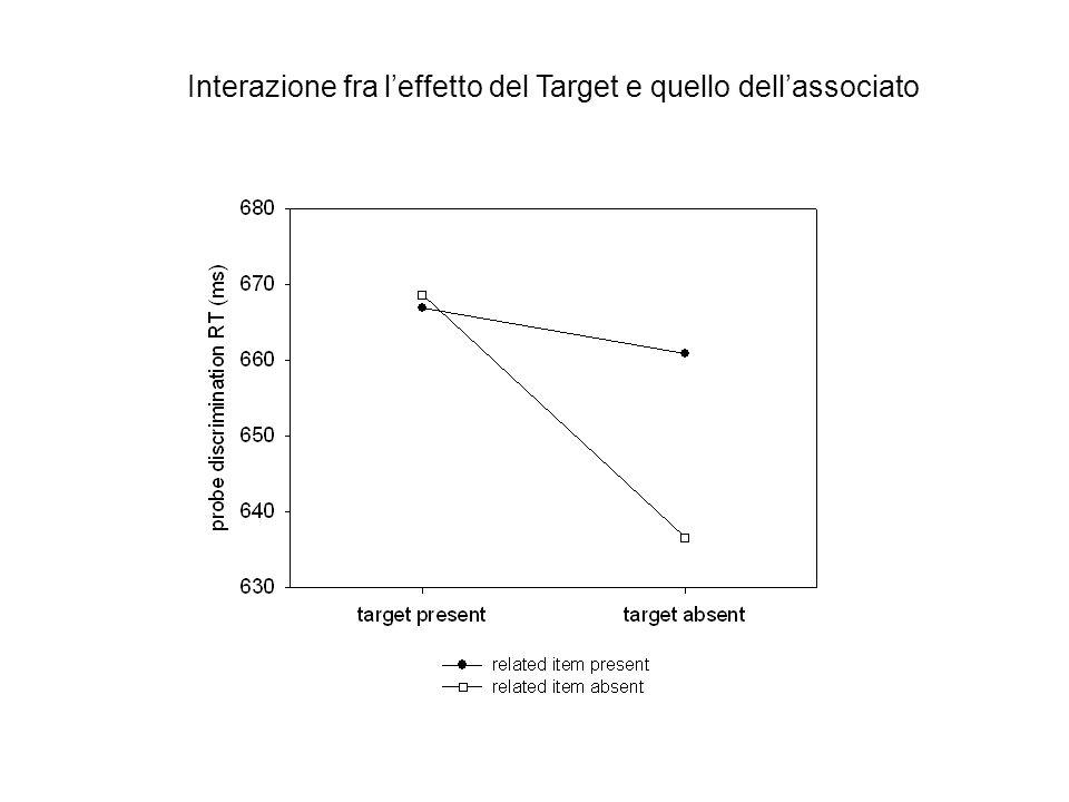 Interazione fra leffetto del Target e quello dellassociato