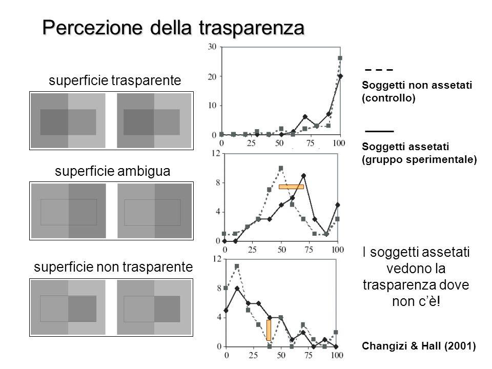 Percezione della trasparenza Changizi & Hall (2001) superficie non trasparente superficie trasparente superficie ambigua Soggetti non assetati (controllo) Soggetti assetati (gruppo sperimentale) I soggetti assetati vedono la trasparenza dove non cè!