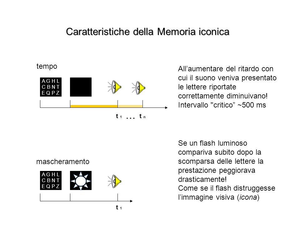 Caratteristiche della Memoria iconica A G H L C B N T E Q P Z t 1 t n … Allaumentare del ritardo con cui il suono veniva presentato le lettere riportate correttamente diminuivano.