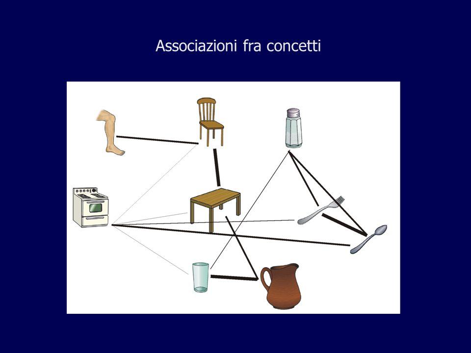 Conoscenze associative e attenzione I legami associativi tra i concetti nella memoria a lungo termine possono modulare lorientamento dellattenzione selettiva nellambiente Moores, Laiti, Chelazzi (2003)