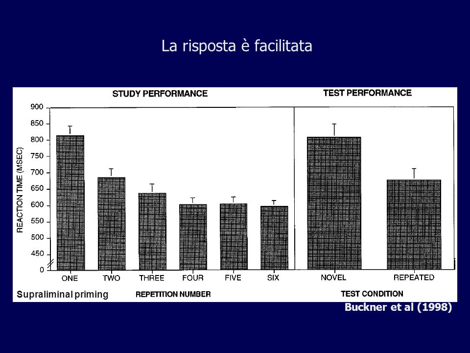 Migliora la capacità di identificazione Subliminal priming Bar & Biederman (1998)