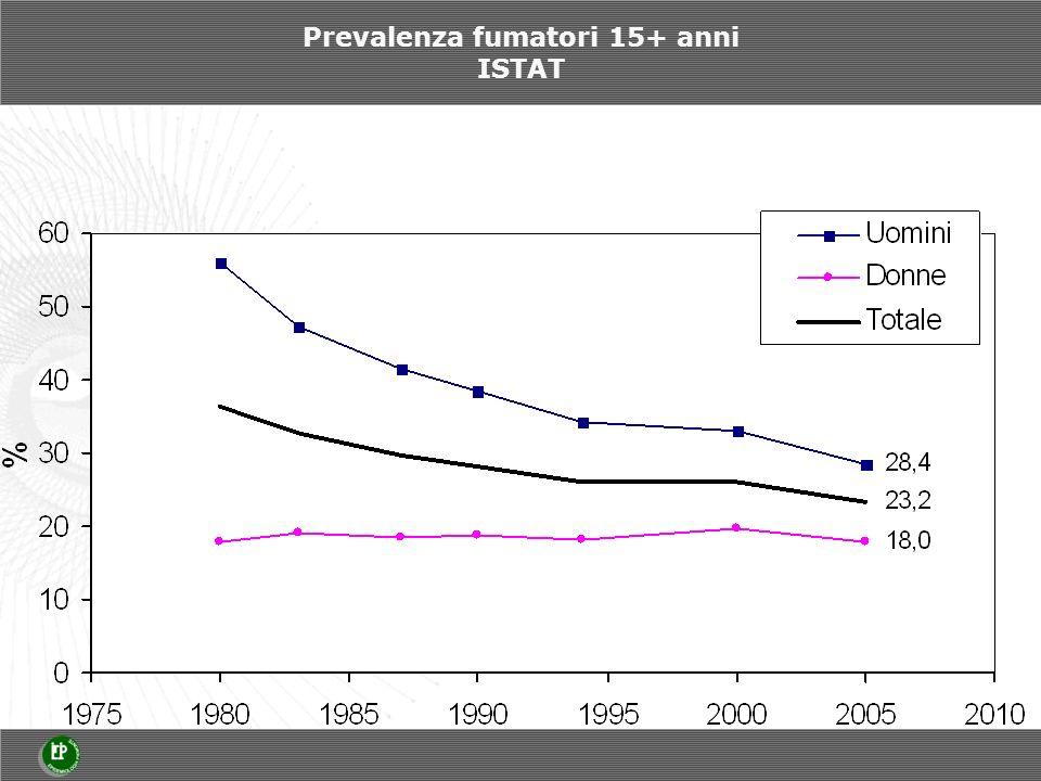 Prevalenza fumatori 15+ anni ISTAT