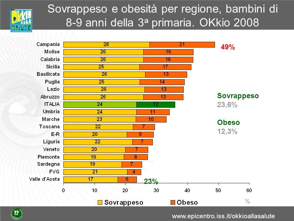 Sovrappeso e obesità per regione, bambini di 8-9 anni della 3 a primaria.