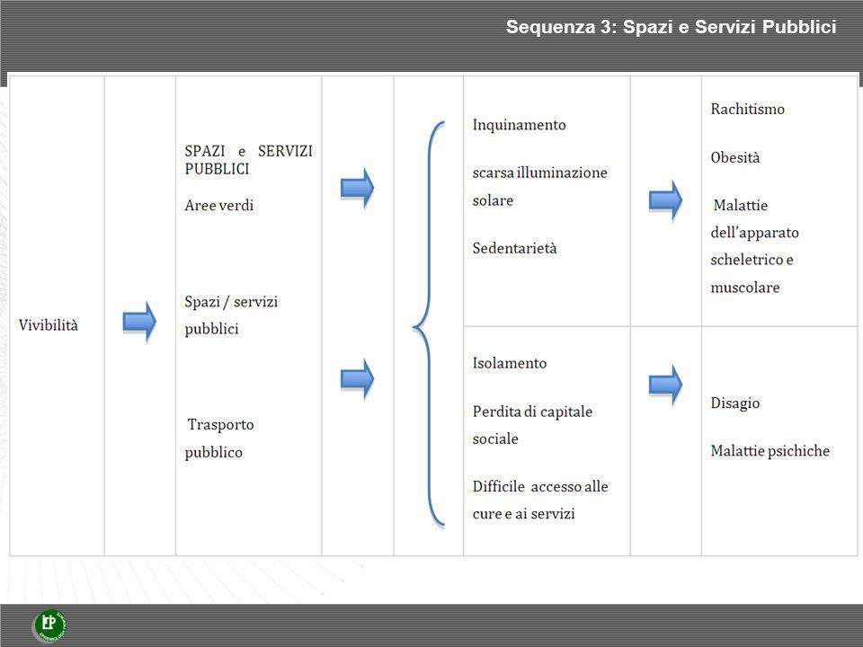 Sequenza 3: Spazi e Servizi Pubblici