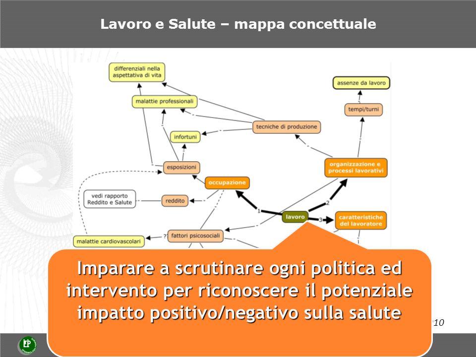 Lavoro e Salute – mappa concettuale Provvisorio novembre 2010 Imparare a scrutinare ogni politica ed intervento per riconoscere il potenziale impatto positivo/negativo sulla salute