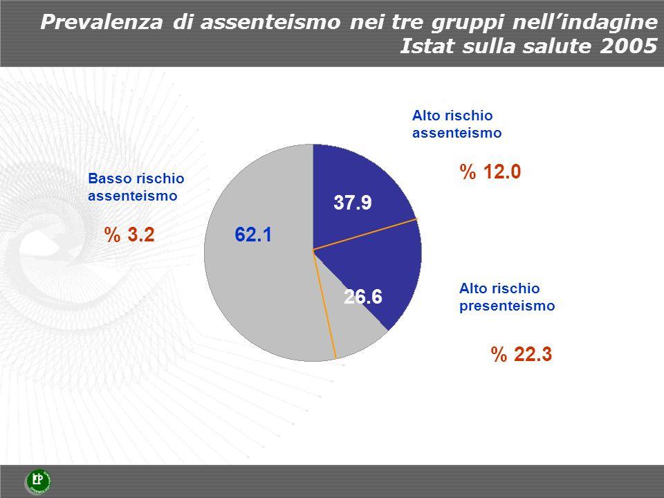 Prevalenza di assenteismo nei tre gruppi nellindagine Istat sulla salute 2005 Basso rischio assenteismo 62.1 Alto rischio assenteismo 37.9 Alto rischio presenteismo 26.6 % 3.2 % 12.0 % 22.3