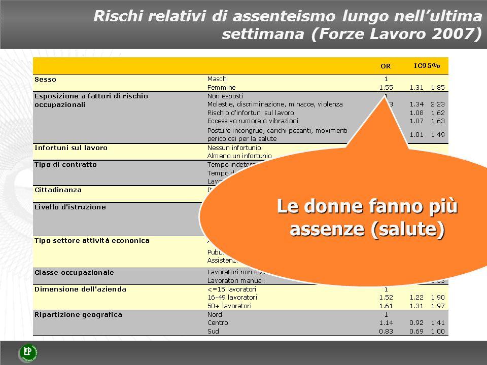 Rischi relativi di assenteismo lungo nellultima settimana (Forze Lavoro 2007) Le donne fanno più assenze (salute)