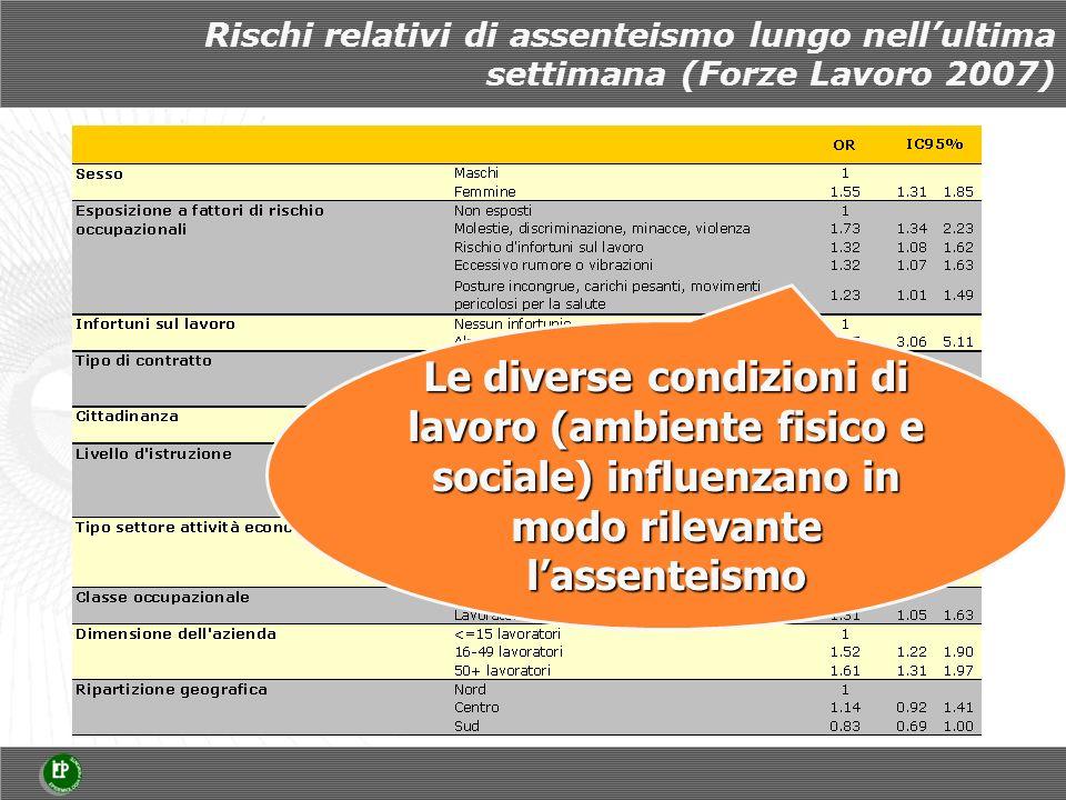 Rischi relativi di assenteismo lungo nellultima settimana (Forze Lavoro 2007) Le diverse condizioni di lavoro (ambiente fisico e sociale) influenzano in modo rilevante lassenteismo