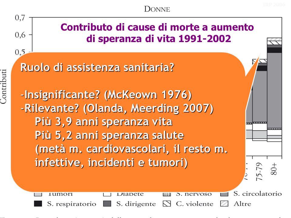Figure Contributo di cause di morte a aumento di speranza di vita 1991-2002 Ruolo di assistenza sanitaria.