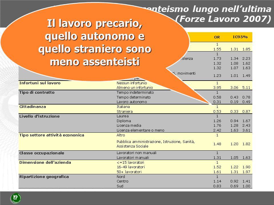 Rischi relativi di assenteismo lungo nellultima settimana (Forze Lavoro 2007) Il lavoro precario, quello autonomo e quello straniero sono meno assenteisti