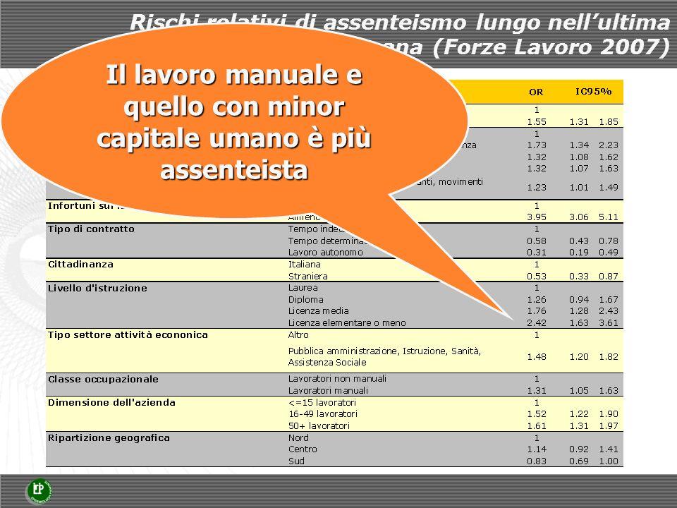 Rischi relativi di assenteismo lungo nellultima settimana (Forze Lavoro 2007) Il lavoro manuale e quello con minor capitale umano è più assenteista