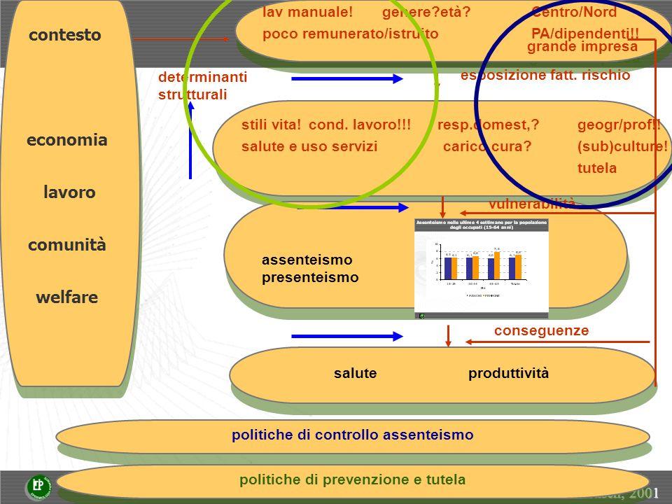 salute produttività contesto economia lavoro comunità welfare contesto economia lavoro comunità welfare lav manuale.
