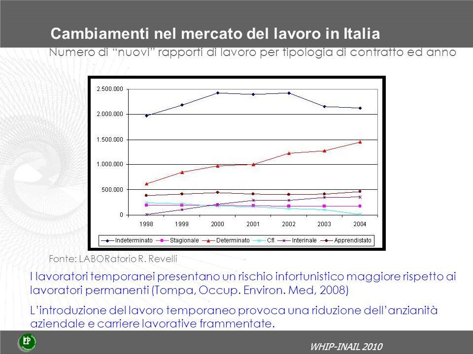 Cambiamenti nel mercato del lavoro in Italia Fonte: LABORatorio R.