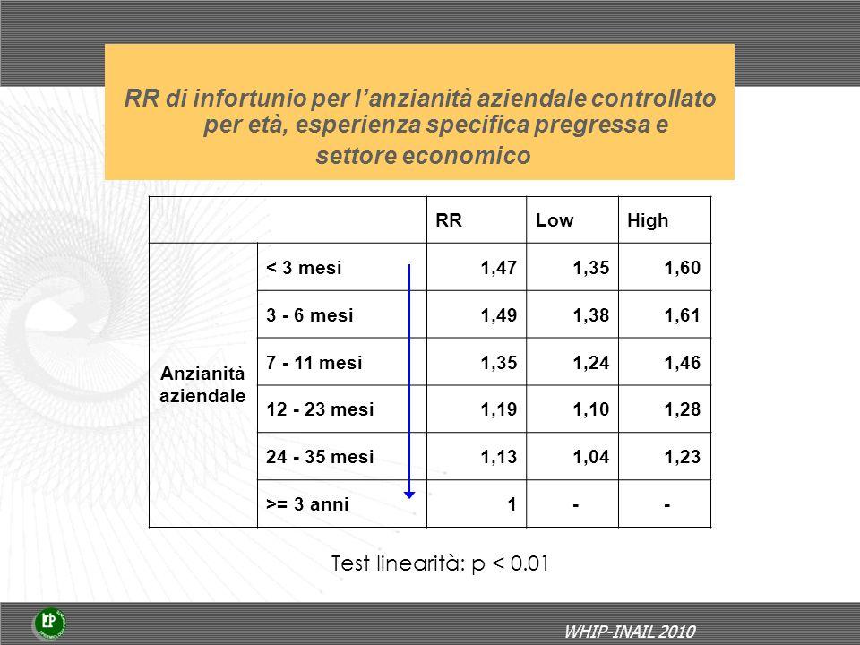 RR di infortunio per lanzianità aziendale controllato per età, esperienza specifica pregressa e settore economico RRLowHigh Anzianità aziendale < 3 mesi1,471,351,60 3 - 6 mesi1,491,381,61 7 - 11 mesi1,351,241,46 12 - 23 mesi1,191,101,28 24 - 35 mesi1,131,041,23 >= 3 anni1 - - Test linearità: p < 0.01 WHIP-INAIL 2010