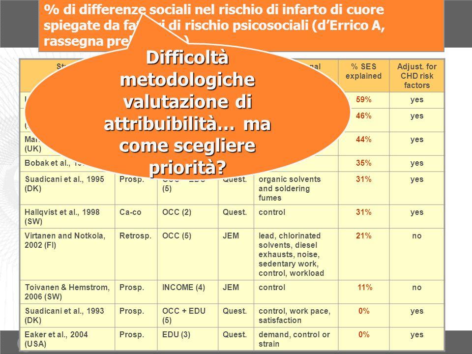 % di differenze sociali nel rischio di infarto di cuore spiegate da fattori di rischio psicosociali (dErrico A, rassegna preliminare) StudyDesignSES marker (n.