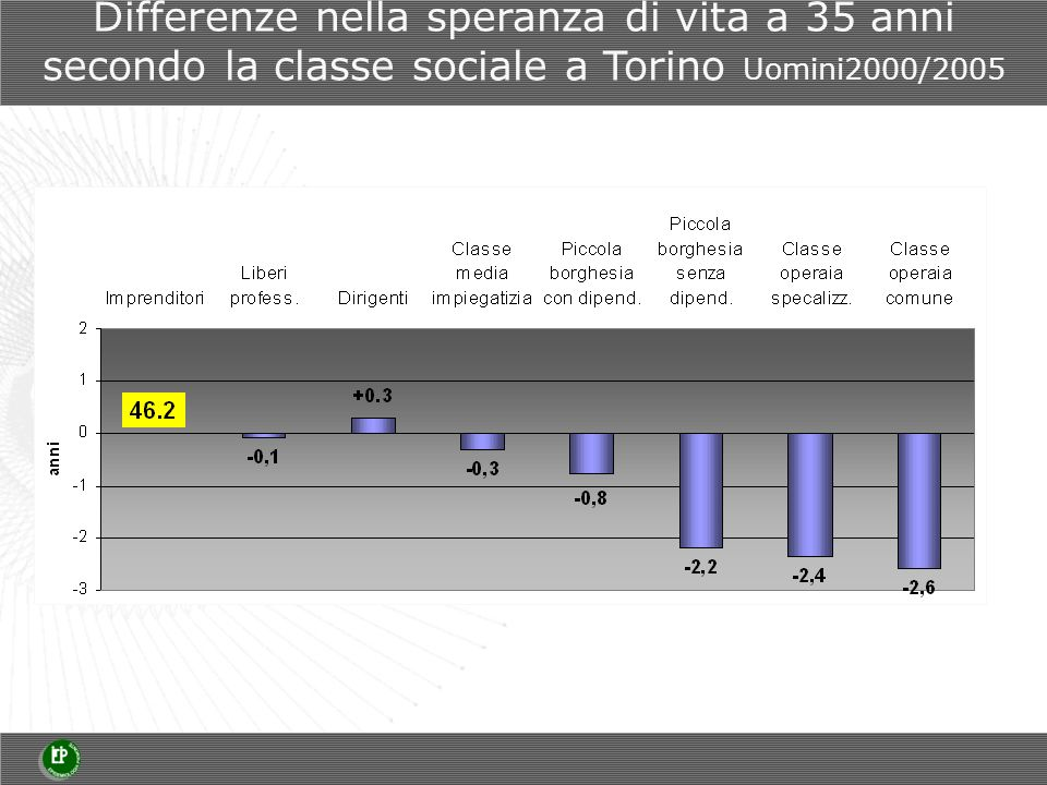 Differenze nella speranza di vita a 35 anni secondo la classe sociale a Torino Uomini2000/2005