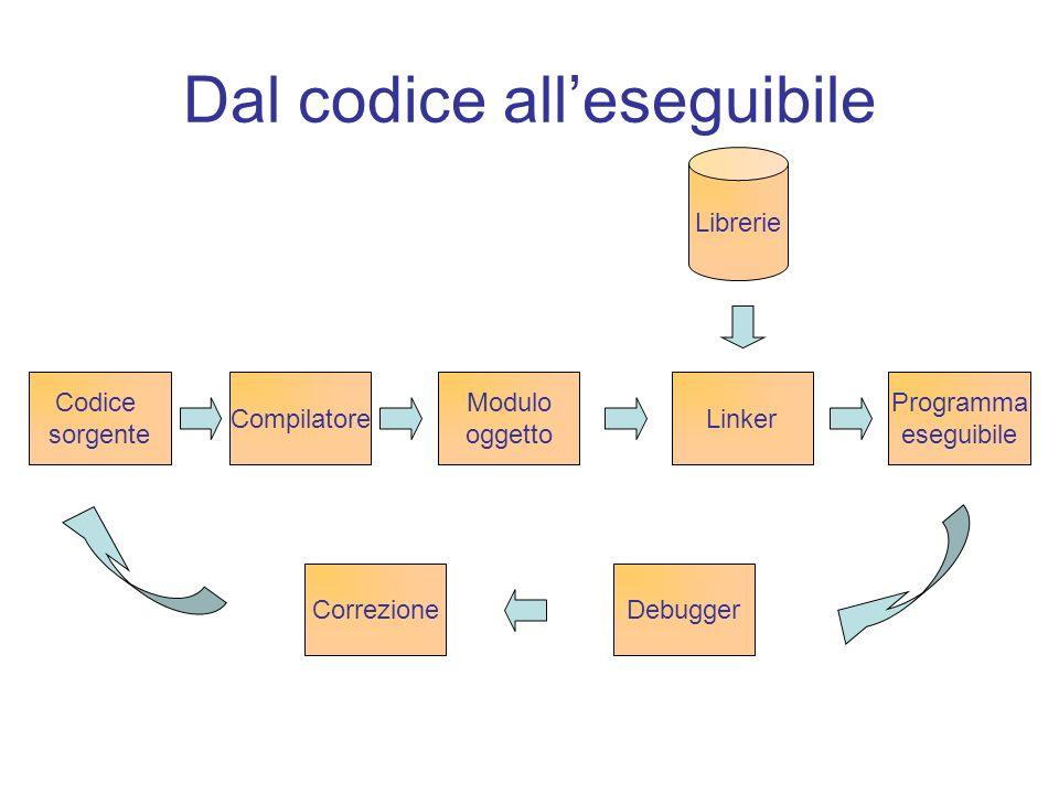 Dal codice alleseguibile Codice sorgente Compilatore Modulo oggetto Linker Programma eseguibile Librerie DebuggerCorrezione