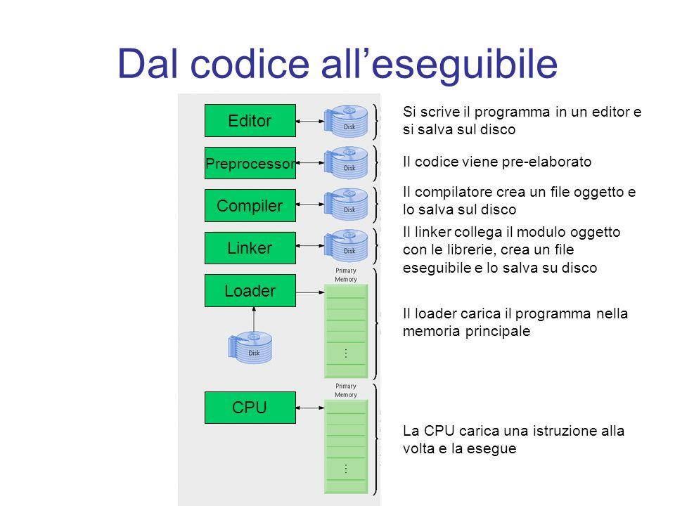 Dal codice alleseguibile Editor Preprocessor Compiler Linker Loader CPU Si scrive il programma in un editor e si salva sul disco Il codice viene pre-e