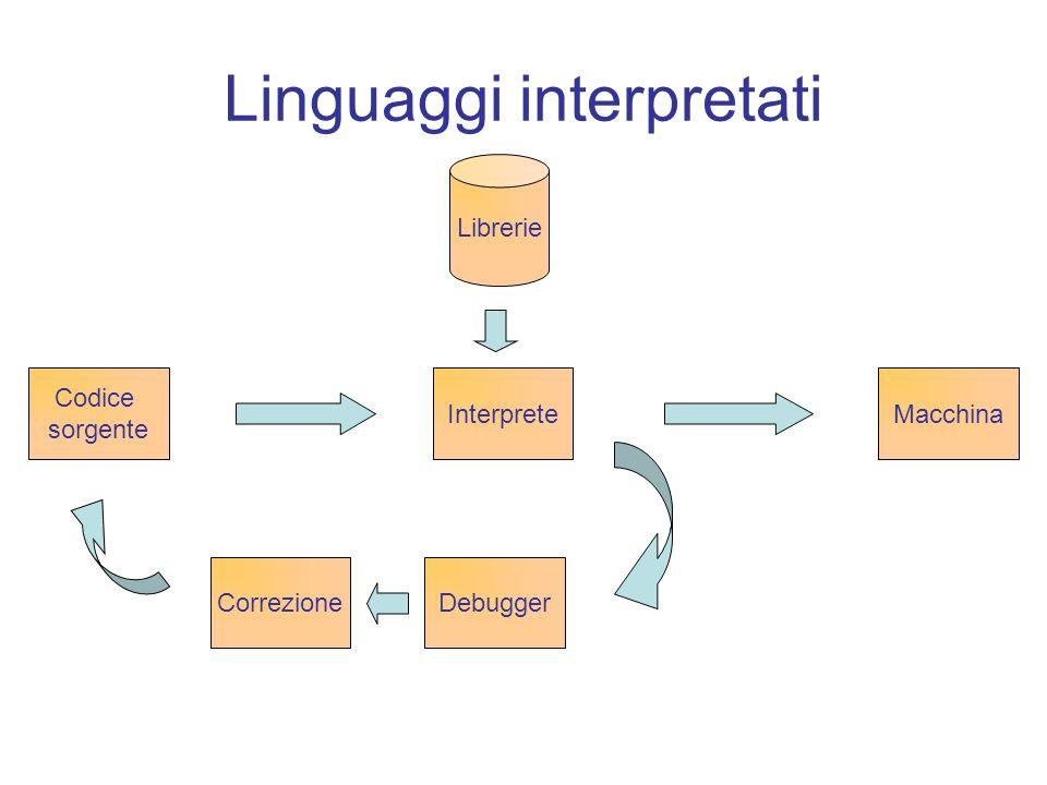 Linguaggi interpretati Codice sorgente Macchina Librerie DebuggerCorrezione Interprete