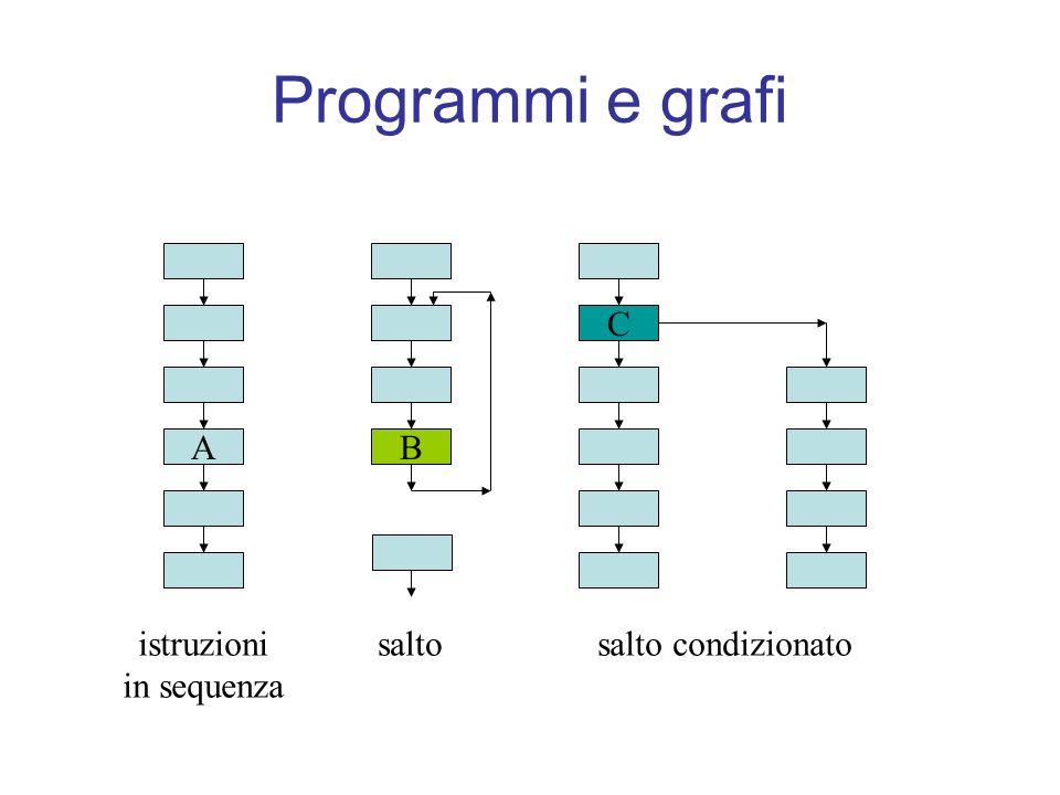 Programmi e grafi A B C istruzioni in sequenza saltosalto condizionato