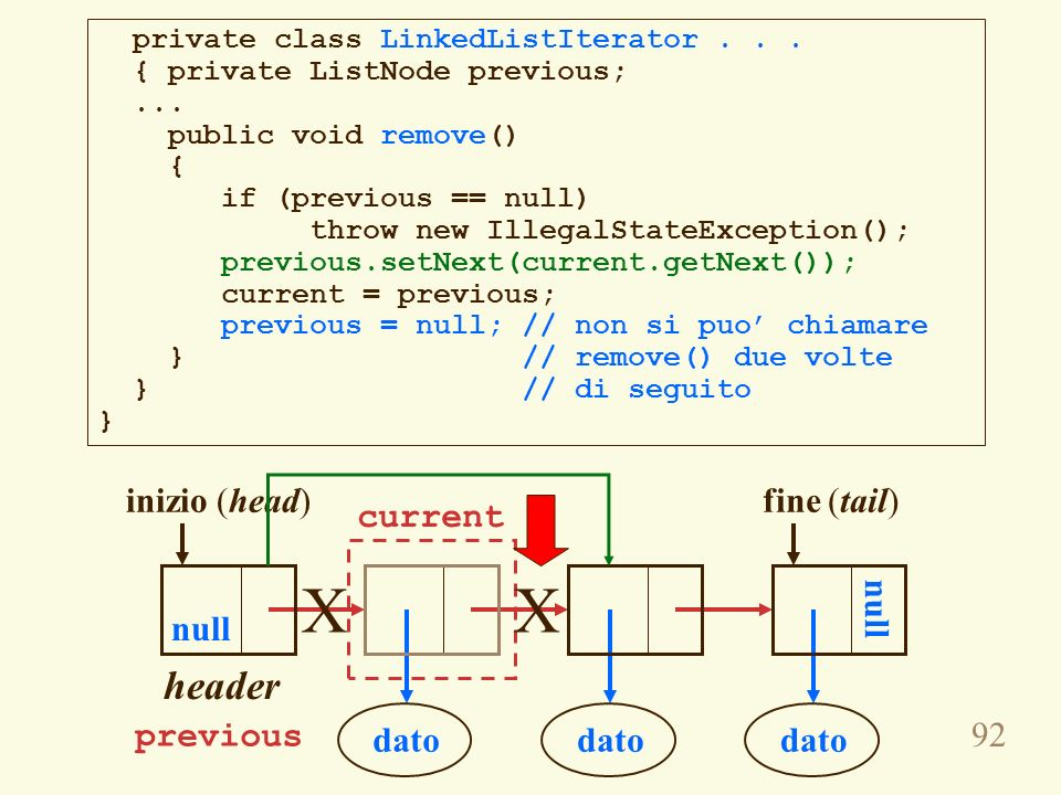 92 private class LinkedListIterator... { private ListNode previous;... public void remove() { if (previous == null) throw new IllegalStateException();