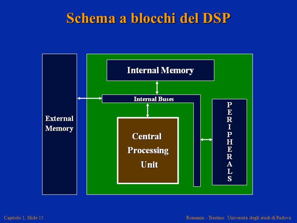 Romanin - Trestino Università degli studi di Padova Capitolo 1, Slide 15 Schema a blocchi del DSP