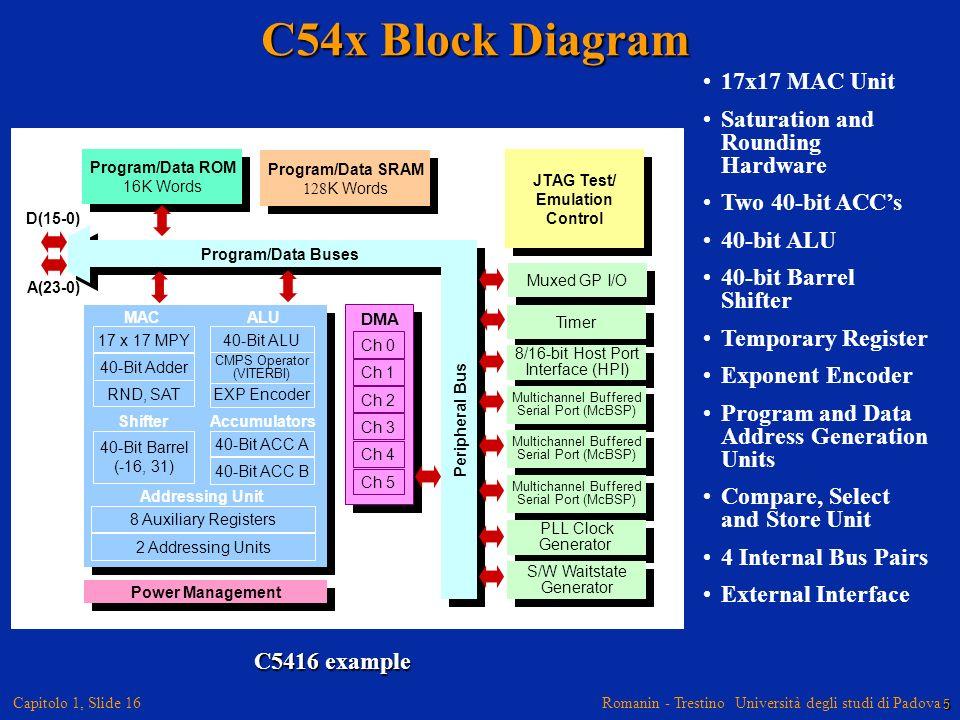 Romanin - Trestino Università degli studi di Padova Capitolo 1, Slide 16 C54x Block Diagram 17x17 MAC Unit Saturation and Rounding Hardware Two 40-bit