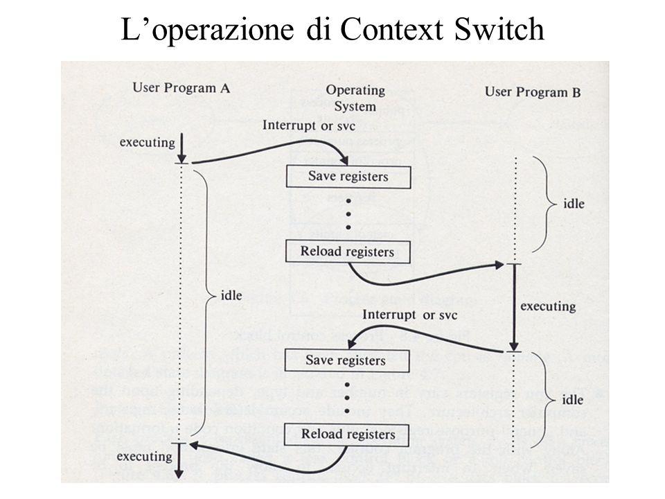 Loperazione di Context Switch