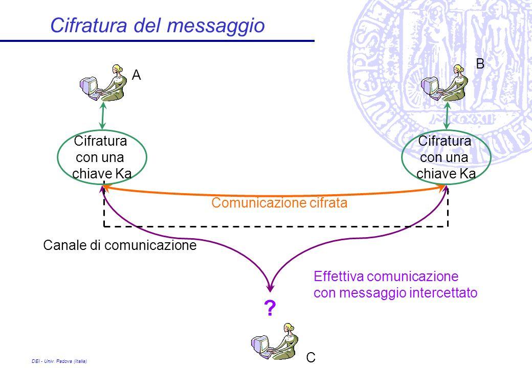 DEI - Univ. Padova (Italia) Cifratura del messaggio A Canale di comunicazione B Comunicazione cifrata Effettiva comunicazione con messaggio intercetta