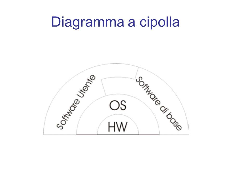 Struttura del SO Macchina 1.Memoria 2. I/O 3. File system 4.