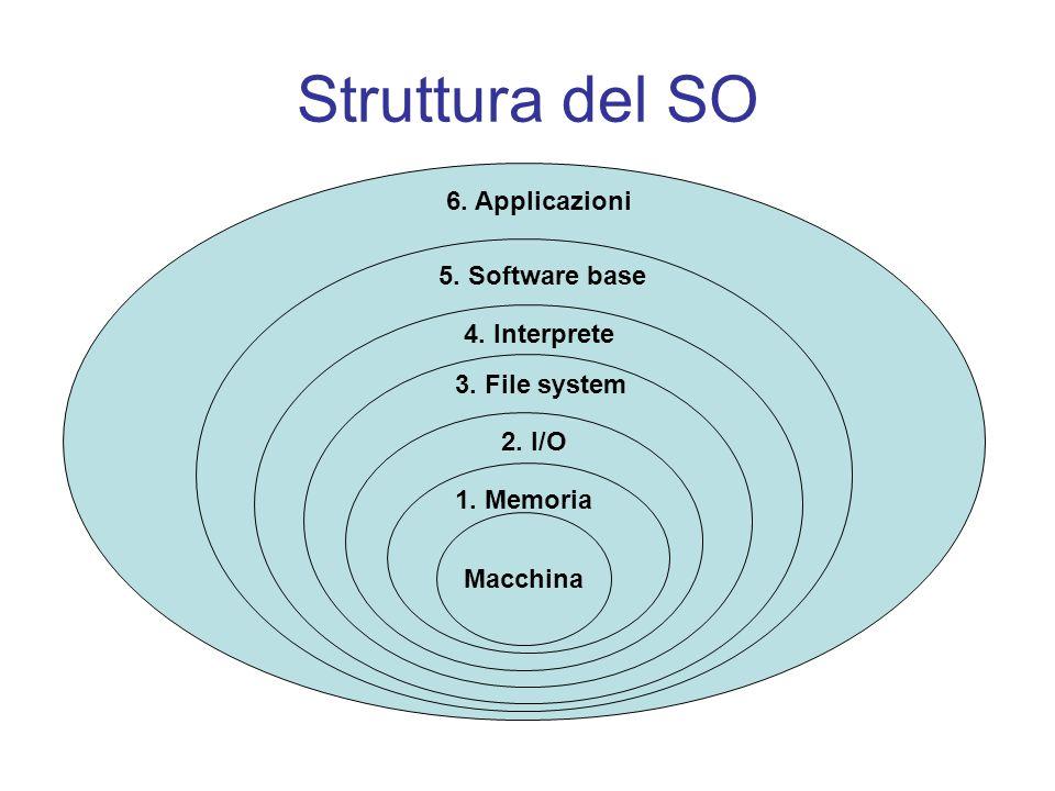 Struttura del SO Macchina 1. Memoria 2. I/O 3. File system 4.