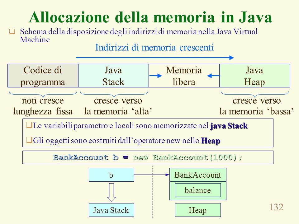 132 Schema della disposizione degli indirizzi di memoria nella Java Virtual Machine Allocazione della memoria in Java Codice di programma Java Stack Memoria libera Java Heap non cresce lunghezza fissa cresce verso la memoria alta cresce verso la memoria bassa Indirizzi di memoria crescenti java Stack Le variabili parametro e locali sono memorizzate nel java Stack Heap Gli oggetti sono costruiti dalloperatore new nello Heap BankAccount b = new BankAccount(1000); b Java Stack BankAccount balance Heap