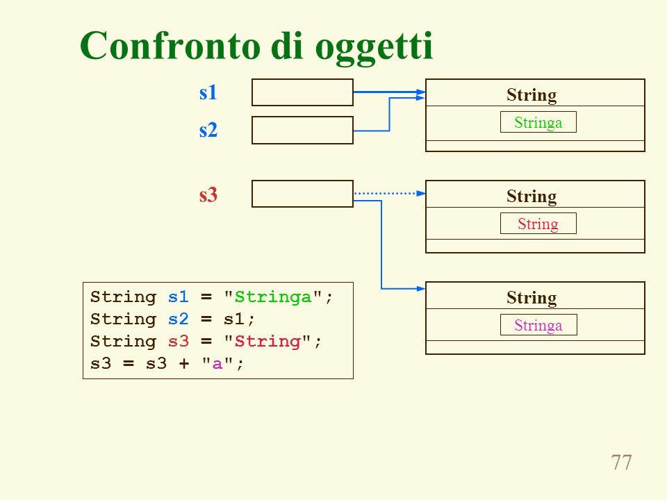 77 Confronto di oggetti s1 s2 s3 String s1 = Stringa ; String s2 = s1; String s3 = String ; s3 = s3 + a ; Stringa String Stringa String