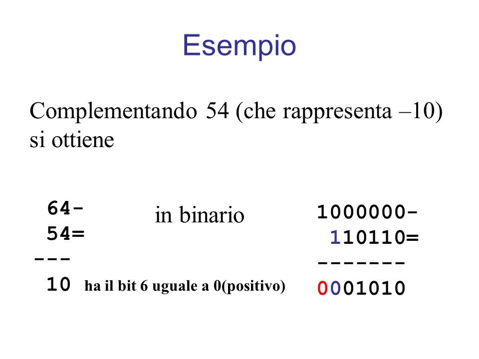 Esempio Complementando 54 (che rappresenta –10) si ottiene 64- 54= --- 10 ha il bit 6 uguale a 0(positivo) in binario 1000000- 110110= ------- 0001010