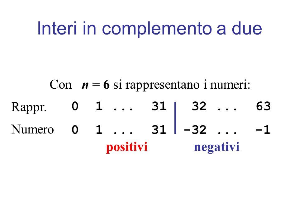 Con n = 6 si rappresentano i numeri: 0 1... 31 32... 63 0 1... 31 -32... -1 positivi negativi Rappr. Numero Interi in complemento a due