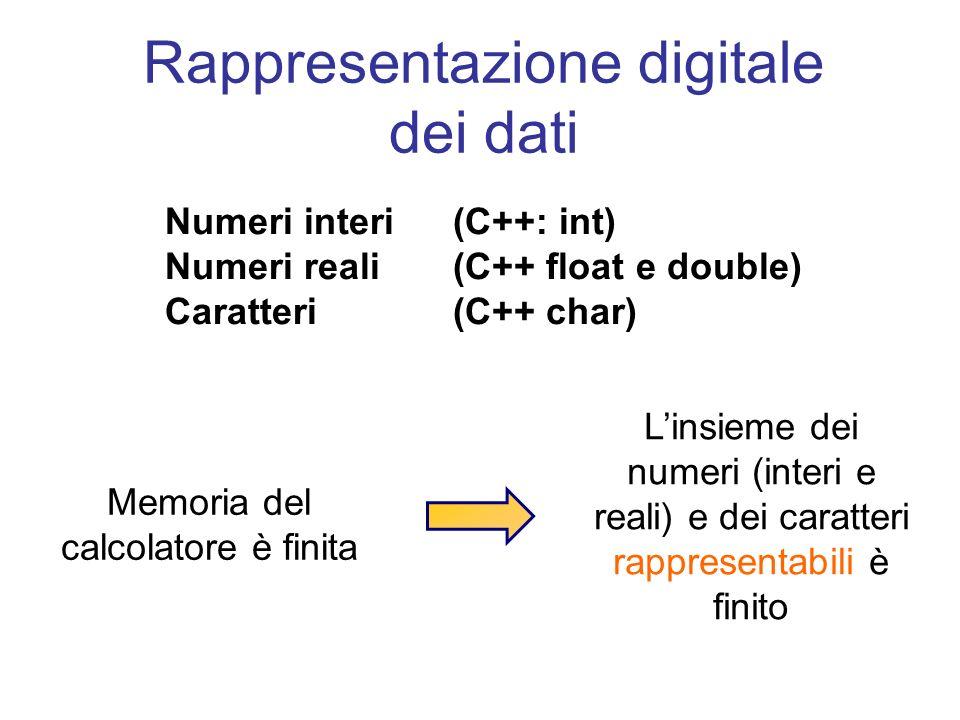 Rappresentazione digitale dei dati Memoria del calcolatore è finita Linsieme dei numeri (interi e reali) e dei caratteri rappresentabili è finito Numeri interi (C++: int) Numeri reali(C++ float e double) Caratteri(C++ char)