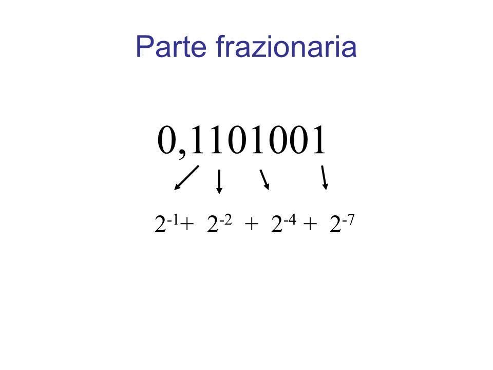 0,1101001 2 -1 + 2 -2 + 2 -4 + 2 -7 Parte frazionaria