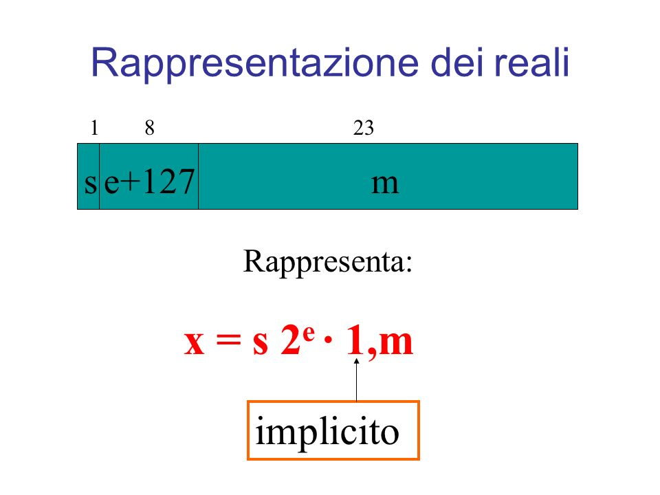 1 8 23 s e+127 m Rappresenta: x = s 2 e · 1,m implicito Rappresentazione dei reali