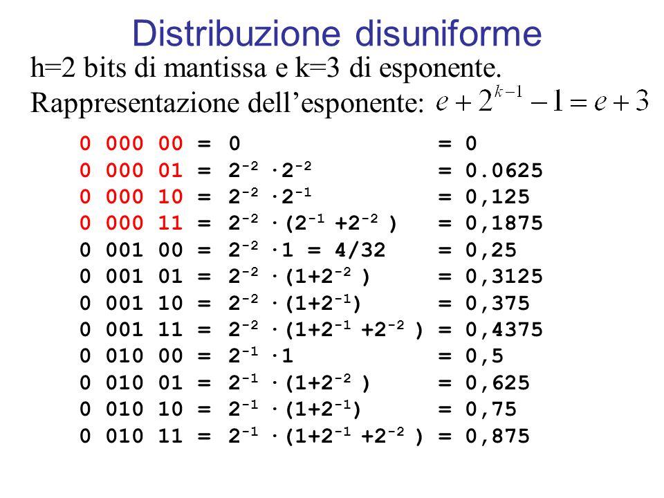 Distribuzione disuniforme h=2 bits di mantissa e k=3 di esponente. Rappresentazione dellesponente: 0 000 00 = 0 000 01 = 0 000 10 = 0 000 11 = 0 001 0