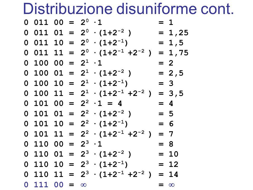 2 0 ·1 2 0 ·(1+2 -2 ) 2 0 ·(1+2 -1 ) 2 0 ·(1+2 -1 +2 -2 ) 2 1 ·1 2 1 ·(1+2 -2 ) 2 1 ·(1+2 -1 ) 2 1 ·(1+2 -1 +2 -2 ) 2 2 ·1 = 4 2 2 ·(1+2 -2 ) 2 2 ·(1+2 -1 ) 2 2 ·(1+2 -1 +2 -2 ) 2 3 ·1 2 3 ·(1+2 -2 ) 2 3 ·(1+2 -1 ) 2 3 ·(1+2 -1 +2 -2 ) 0 011 00 = 0 011 01 = 0 011 10 = 0 011 11 = 0 100 00 = 0 100 01 = 0 100 10 = 0 100 11 = 0 101 00 = 0 101 01 = 0 101 10 = 0 101 11 = 0 110 00 = 0 110 01 = 0 110 10 = 0 110 11 = 0 111 00 = = 1 = 1,25 = 1,5 = 1,75 = 2 = 2,5 = 3 = 3,5 = 4 = 5 = 6 = 7 = 8 = 10 = 12 = 14 = Distribuzione disuniforme cont.