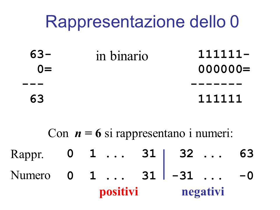 63- 0= --- 63 111111- 000000= ------- 111111 in binario Con n = 6 si rappresentano i numeri: 0 1... 31 32... 63 0 1... 31 -31... -0 positivi negativi