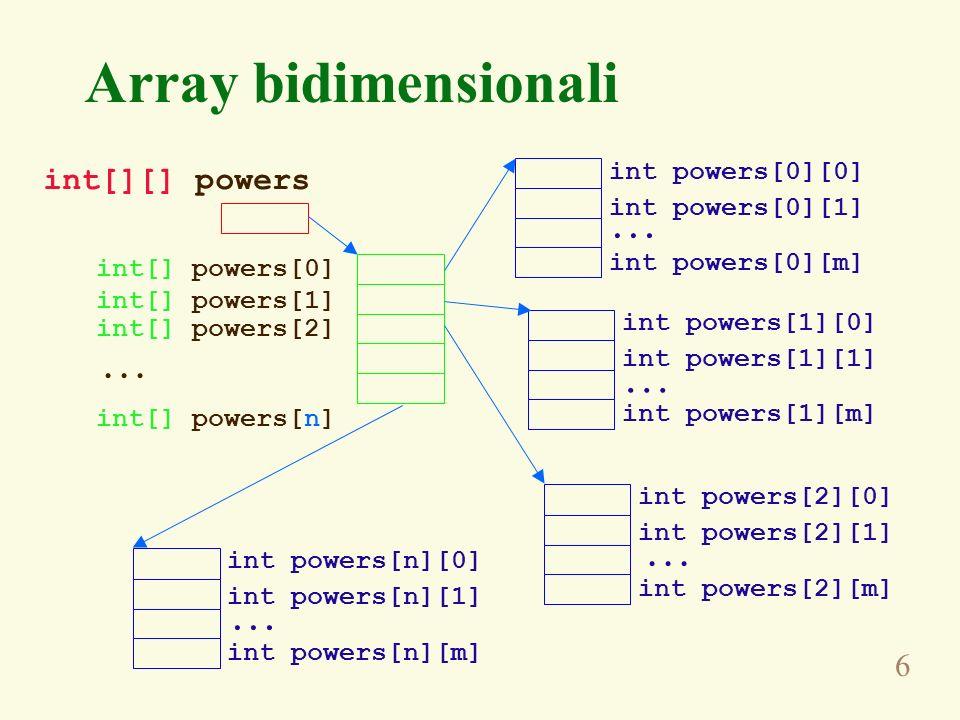 6 Array bidimensionali int[][] powers int[] powers[0] int[] powers[1] int[] powers[2] int[] powers[n] int powers[0][0] int powers[0][1] int powers[0][