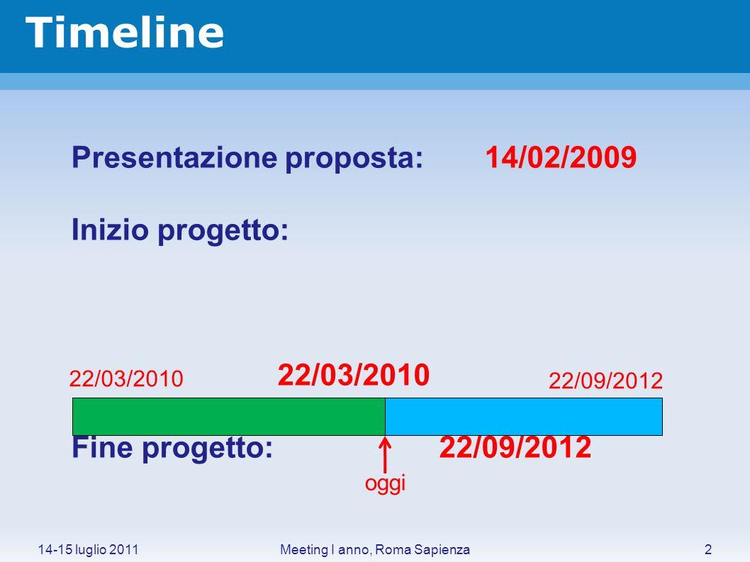 Timeline 14-15 luglio 20112Meeting I anno, Roma Sapienza Presentazione proposta: 14/02/2009 Inizio progetto: 22/03/2010 Fine progetto: 22/09/2012 oggi 22/03/2010 22/09/2012