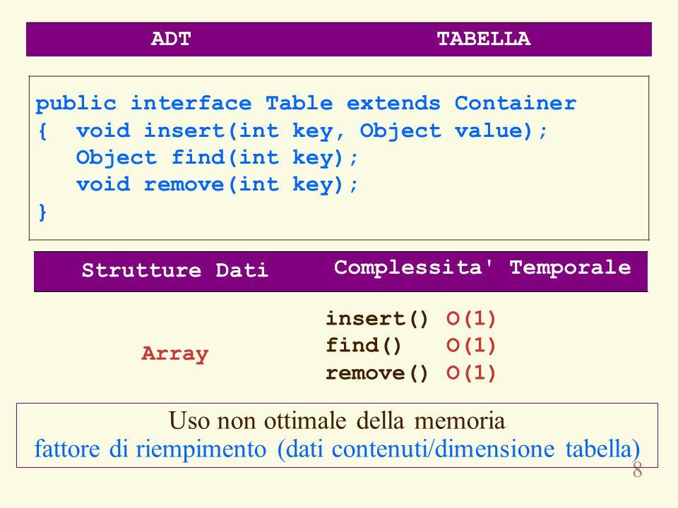 9 interface HashTable extends Container { void insert(Object key, Object value); Object find(Object key); void remove(Object key); } insert() O(n/M)* find() O(n/M) remove() O(n/M) * M dimensione della tabella Nellipotesi che la funzione di hash sia uniforme Array e Lista Concatenata (bucket) Complessita Temporale Strutture Dati ADTHASH TABLE java.util.Hashtablejava.util.Hashtable, java.util.HashMapjava.util.HashMap