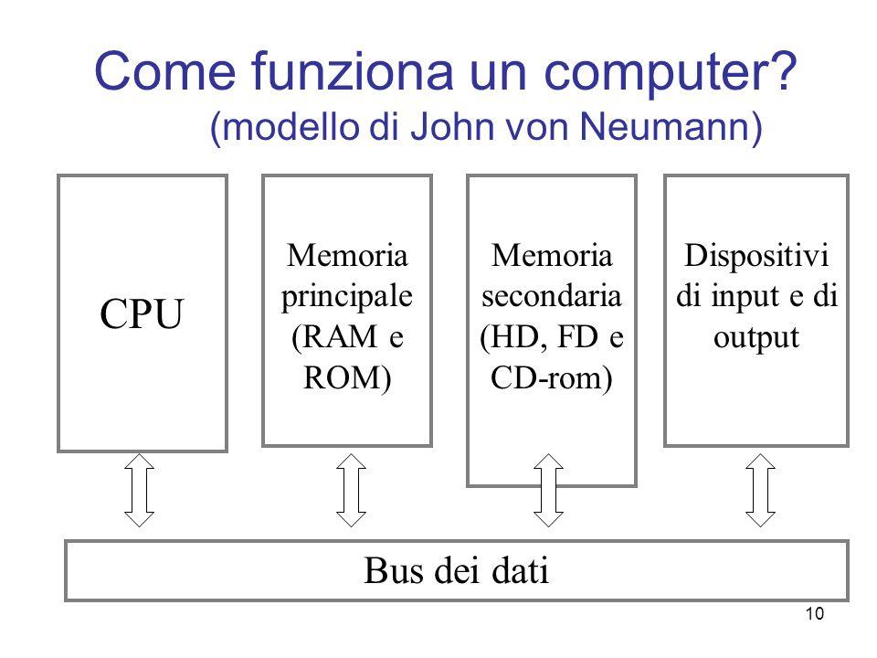 10 Come funziona un computer? (modello di John von Neumann) CPU Memoria principale (RAM e ROM) Memoria secondaria (HD, FD e CD-rom) Dispositivi di inp