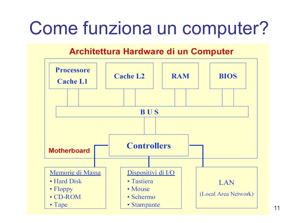 11 Come funziona un computer?