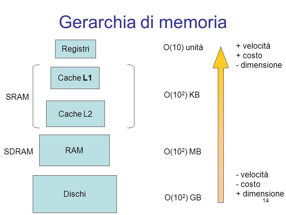 14 Gerarchia di memoria Registri Cache L1 Cache L2 RAM Dischi SRAM SDRAM O(10) unità O(10 2 ) KB O(10 2 ) MB O(10 2 ) GB + velocità + costo - dimensio